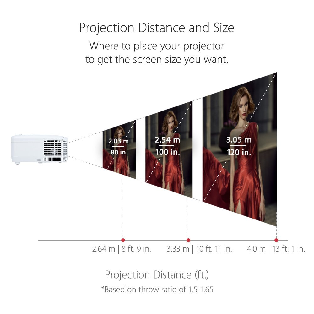 Projection distance and size of home projector